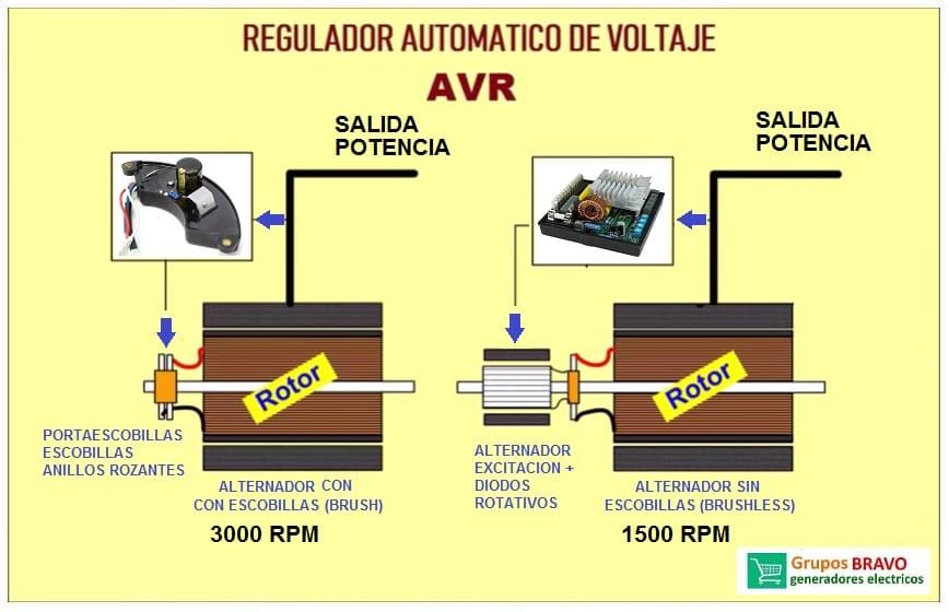 la excitacion AVR en los alternadores