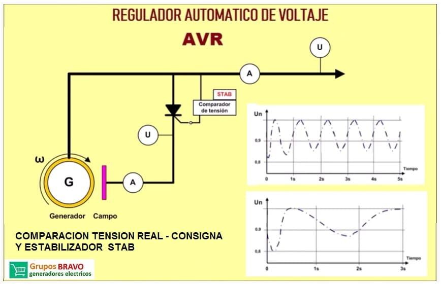 regulacion avr generador