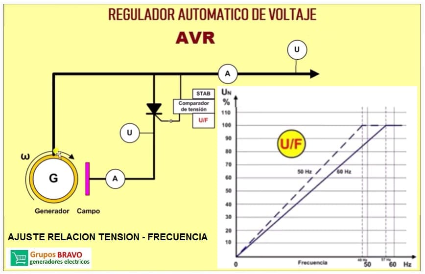 AVR ajuste tension - frecuencia en generadores
