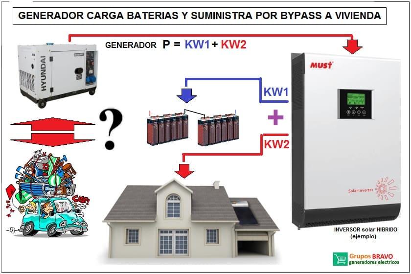 generador inversor hibrido 3