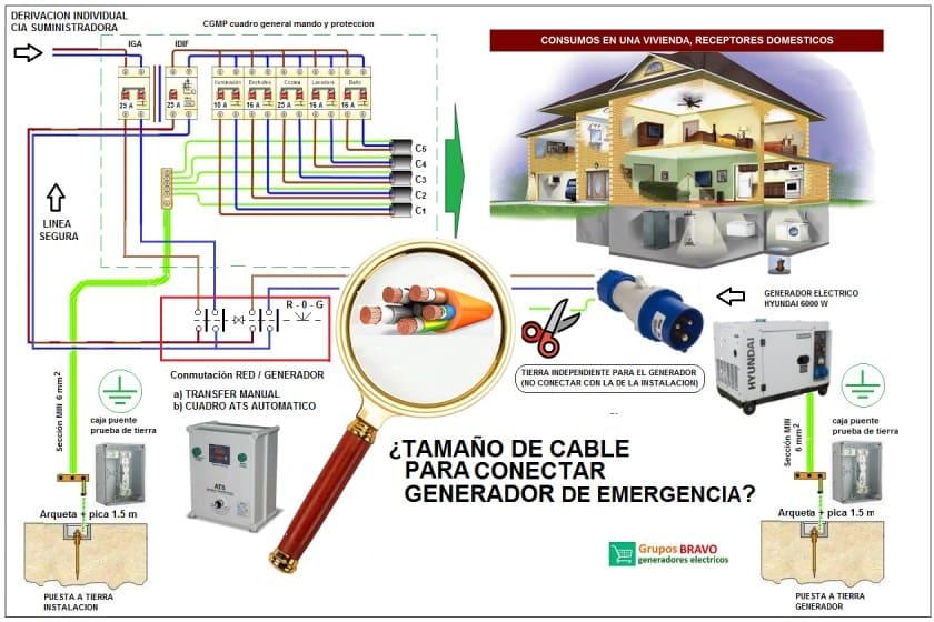 seccion de cable generador apoyo solar