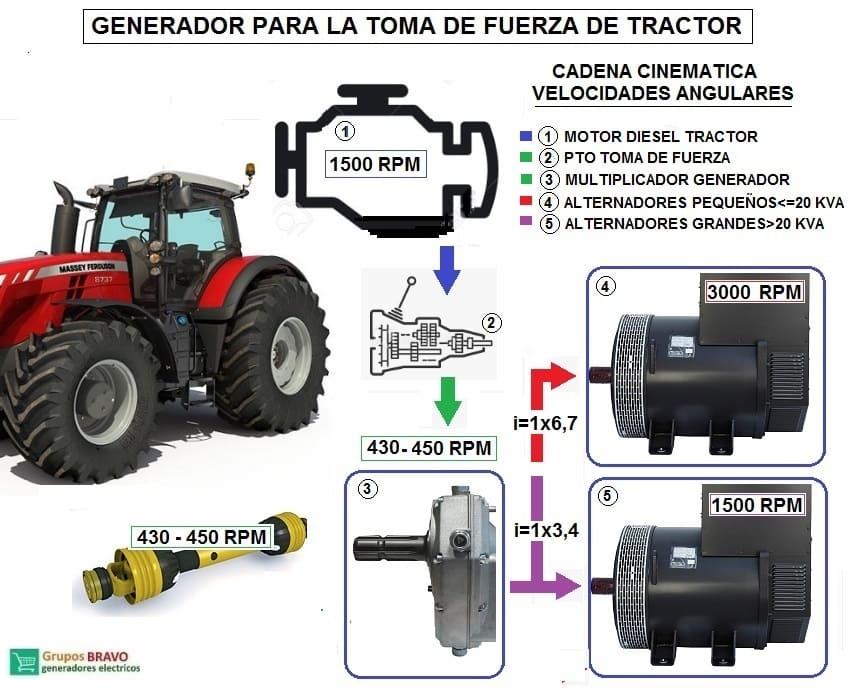 generador a tractor PTO.3