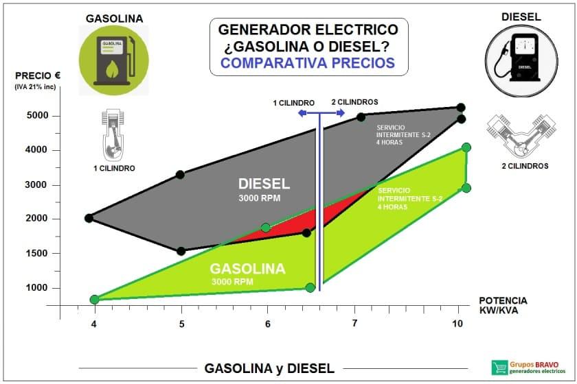 precios generadores gasolina y diesel, comparativa