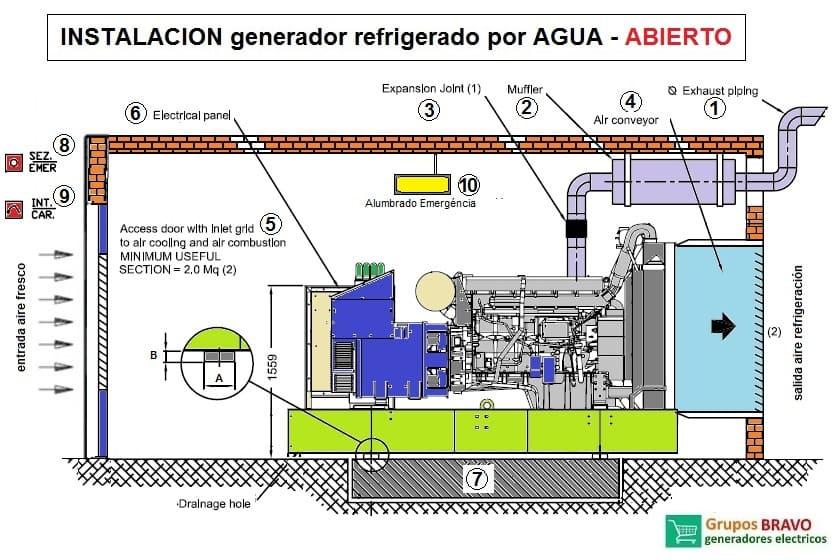 instalacion generador refrigerado por agua abierto