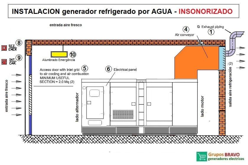 instalación generador refrigerado por agua insonorizado