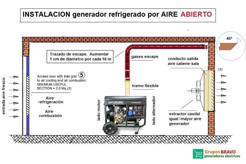 instalación generador refrigerado por aire abierto