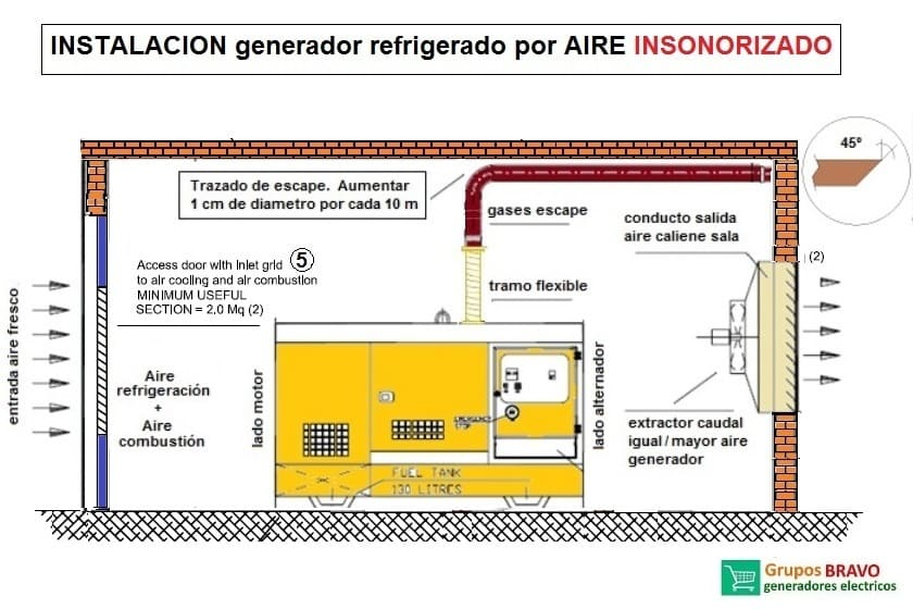 instalacion generador refrigerado por aire insonorizado
