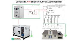 ¿QUE ES EL ATS EN LOS GENERADORES ELECTRICOS?