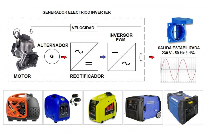 ¿Cómo funciona un generador eléctrico INVERTER?