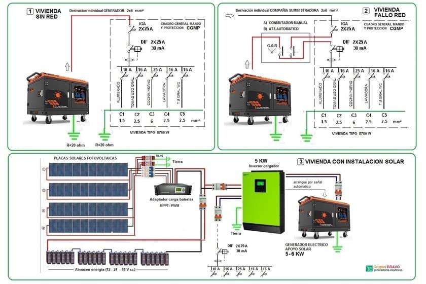 Como Se Conecta El Generador Eléctrico En Una Casa